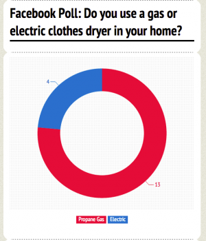 Propane Gas vs. Electric Efficiency for Clothes Dryers