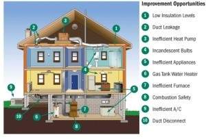 Save Money On Your Energy Utility Bill With a Home Energy Audit