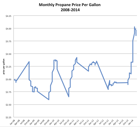 Pre-buying Propane Gas Can Save You Money When Prices Soar