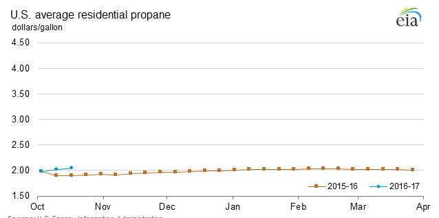 Winter 2017 Propane Price Projections: Expect Propane Prices to Increase This Winter
